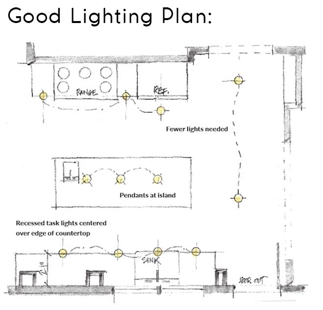 Kitchen Lighting Design Mosaic Build